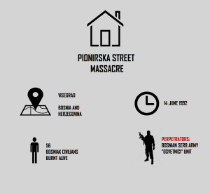 pionirska.street.infografika